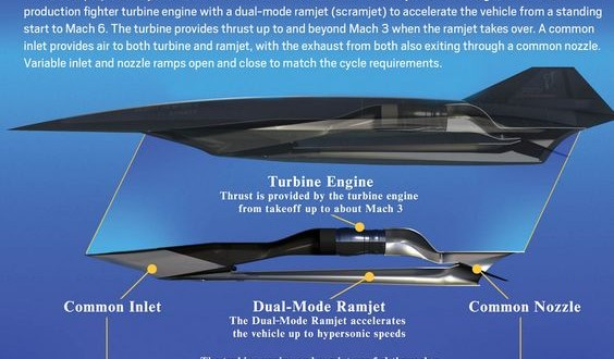 New hypersonic propulsion systems to revolutionize travel