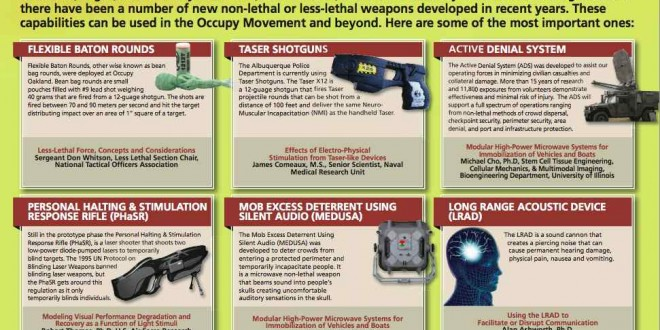 Next generation non-lethal weapons being developed with