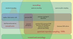 Open-source software tools and Quantum frameworks enabling